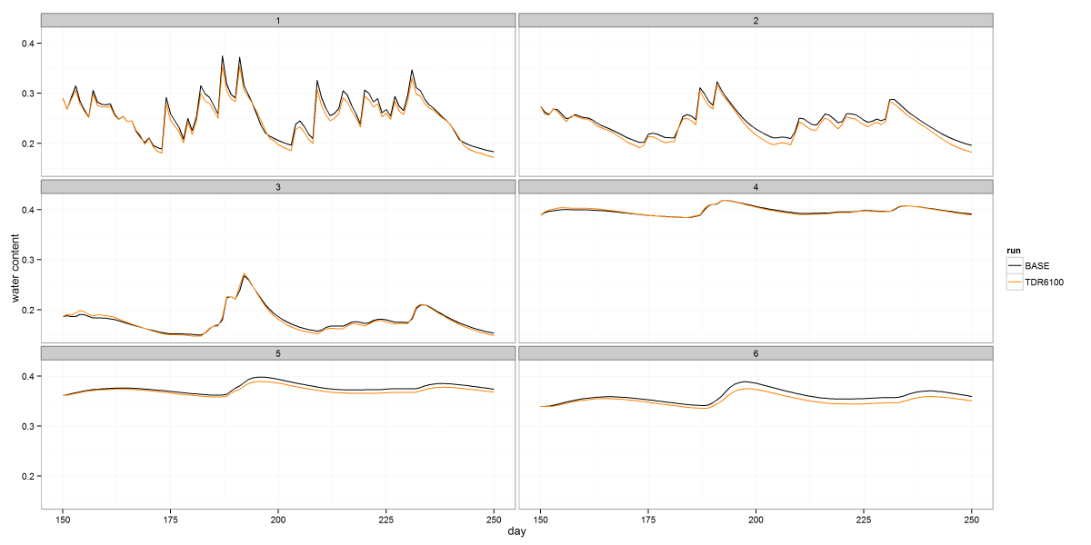 Soil moisture timeseries from a class project, faceted by depth